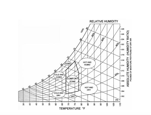 sensible heat ratio  shr