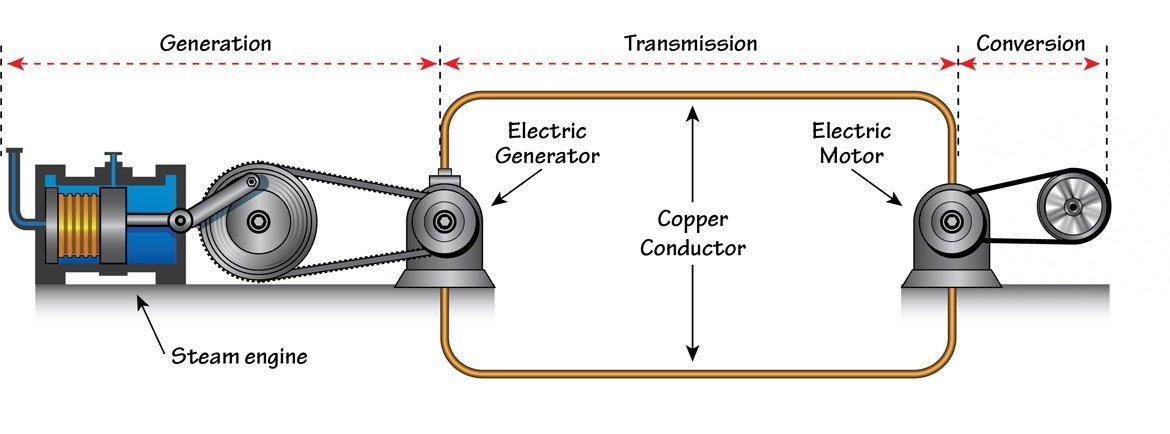 What Causes Voltage Drop and How to Deal With It - HVAC on