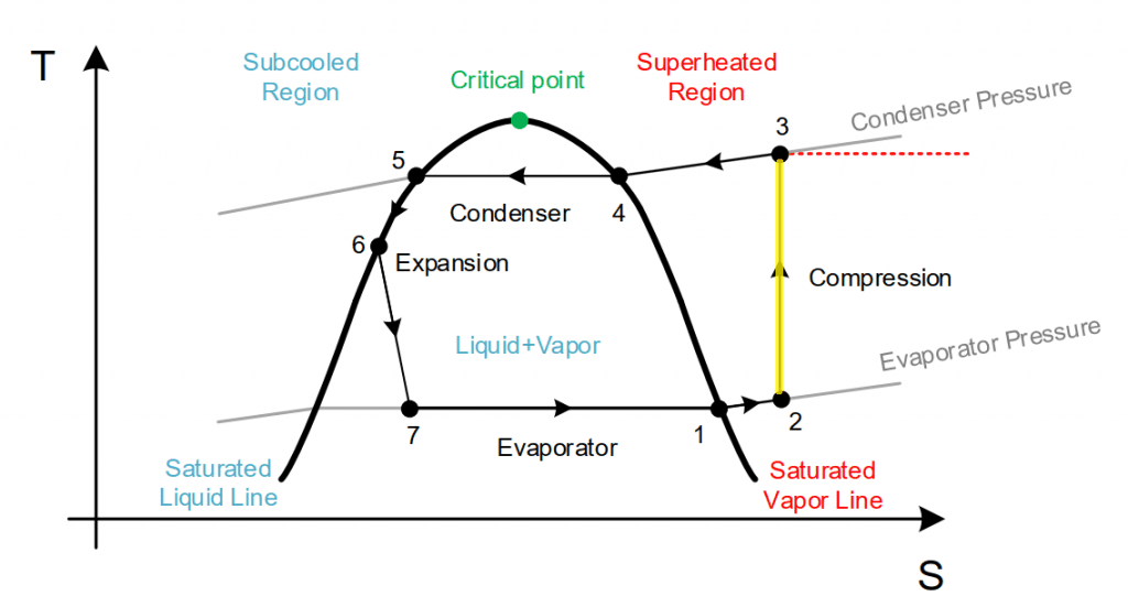 A T-S diagram of the refrigeration cycle in which the compression stage is highlighted.